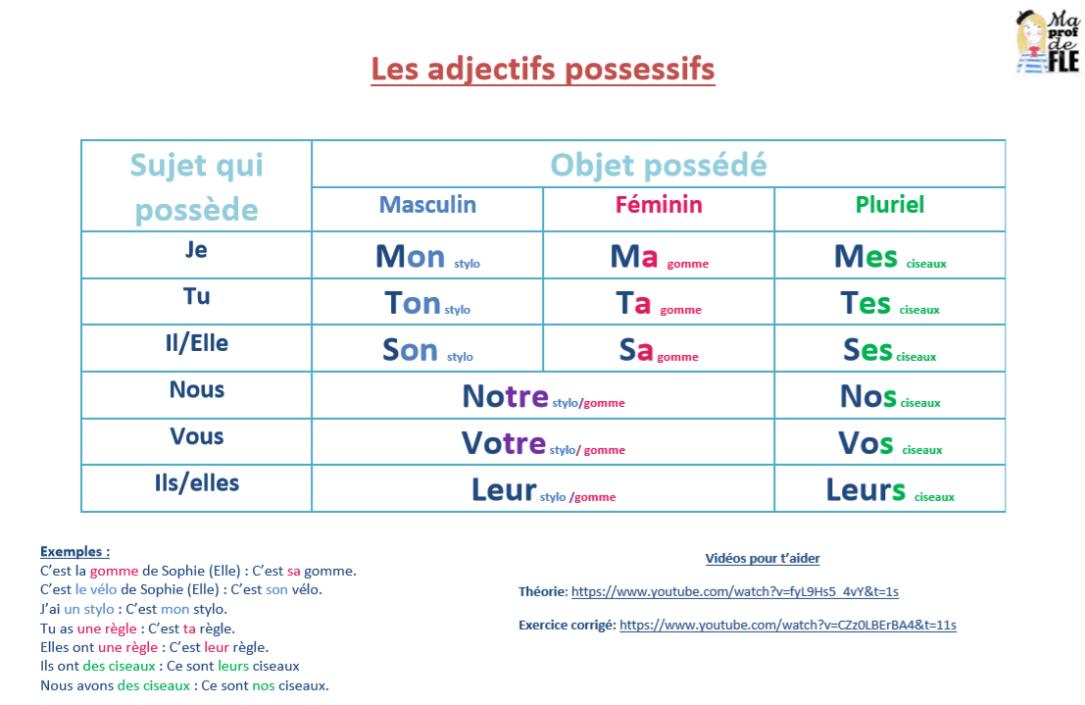 adjectifs possessifs image